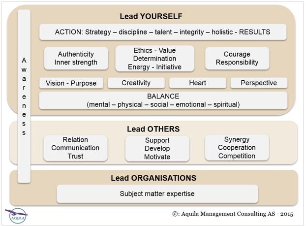 Aquila Leadership BoK.png